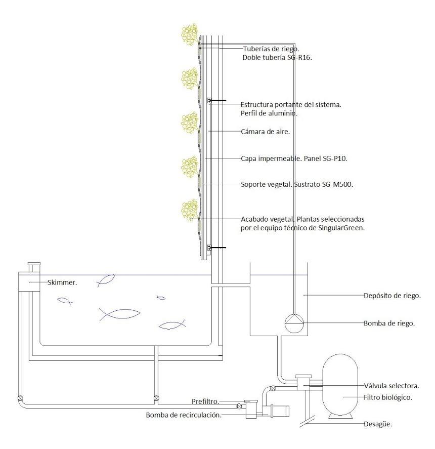 Acuaponía para jardines verticales